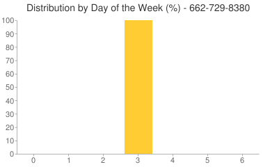 Distribution By Day 662-729-8380